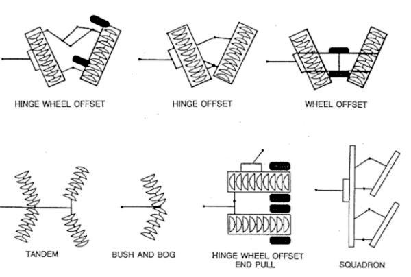 Types of Available Tatu Disk Harrows